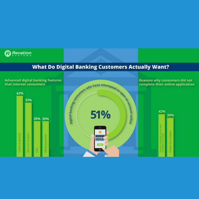 digital banking infographic square